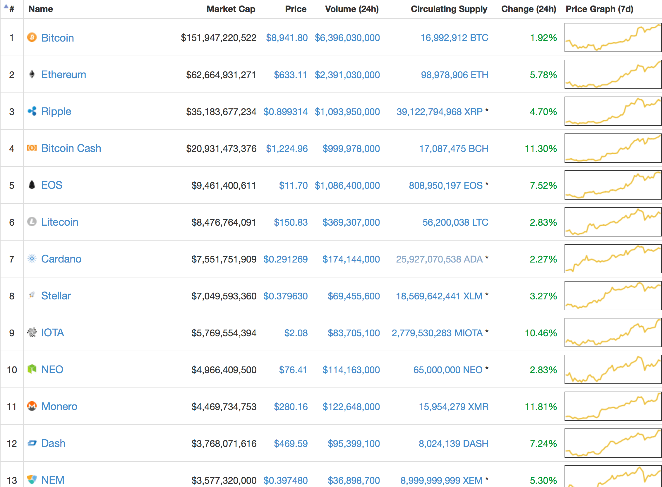 why crypto market is up today