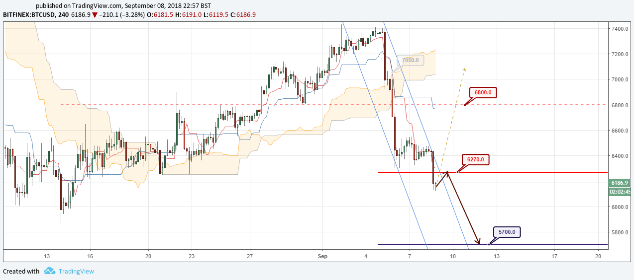 BTC/USD Forecast and analytics 09 September 2018