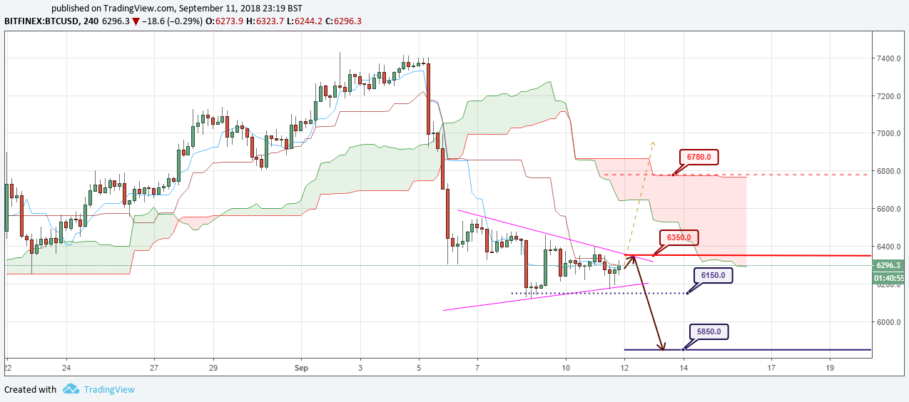 BTC/USD Forecast and analytics 12 September 2018