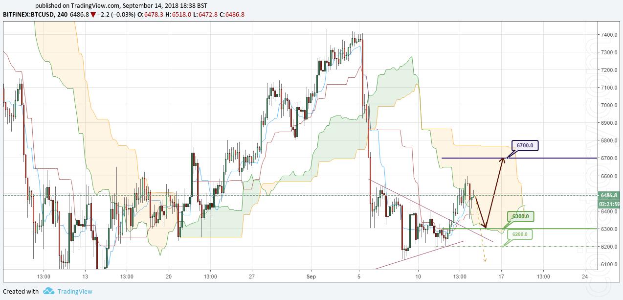 BTC/USD Forecast and analytics 15 September 2018