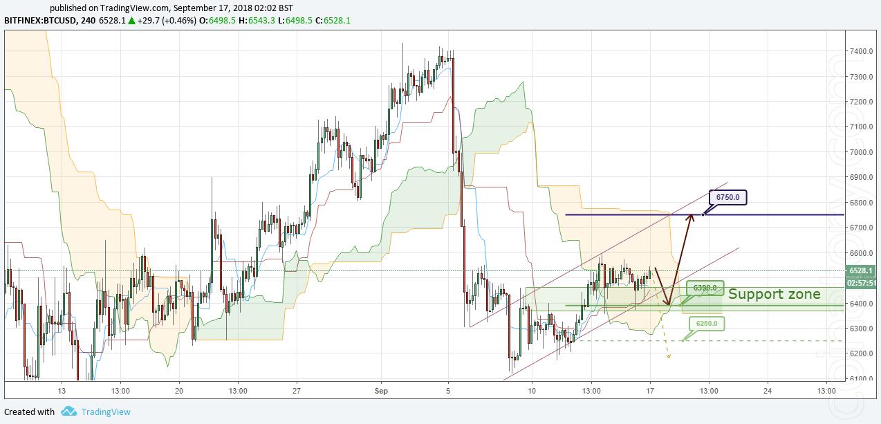 BTC/USD Forecast and analytics 17 September 2018