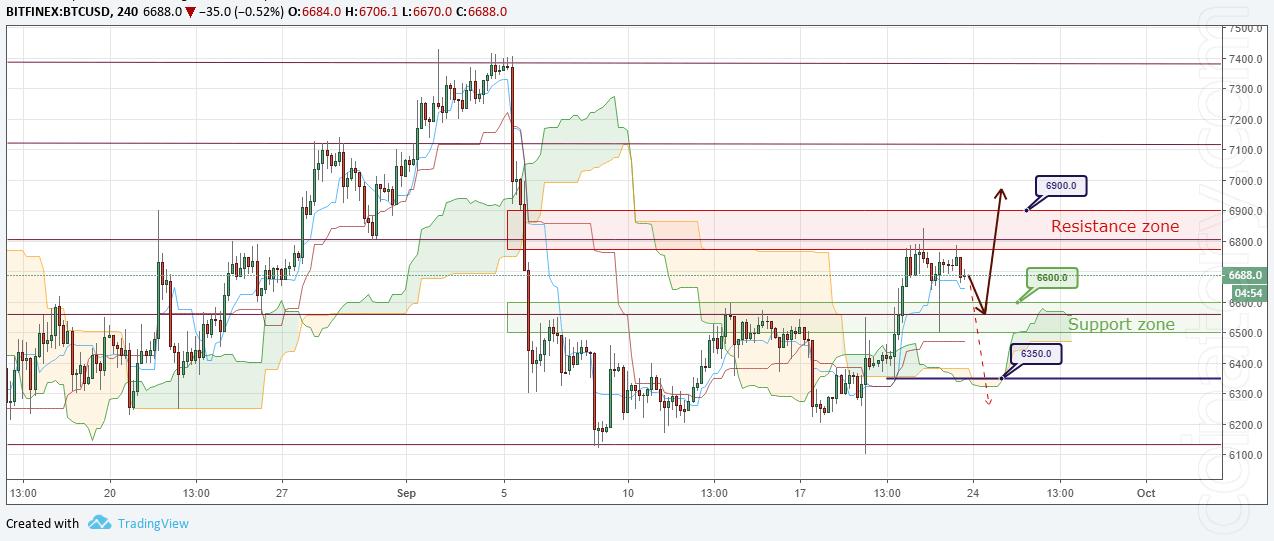 BTC/USD Forecast and analytics 24 September 2018