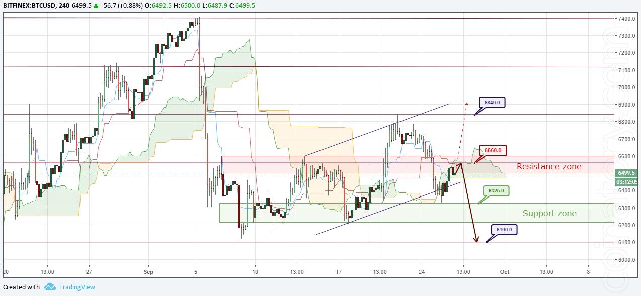 BTC/USD Forecast and analytics 27 September 2018