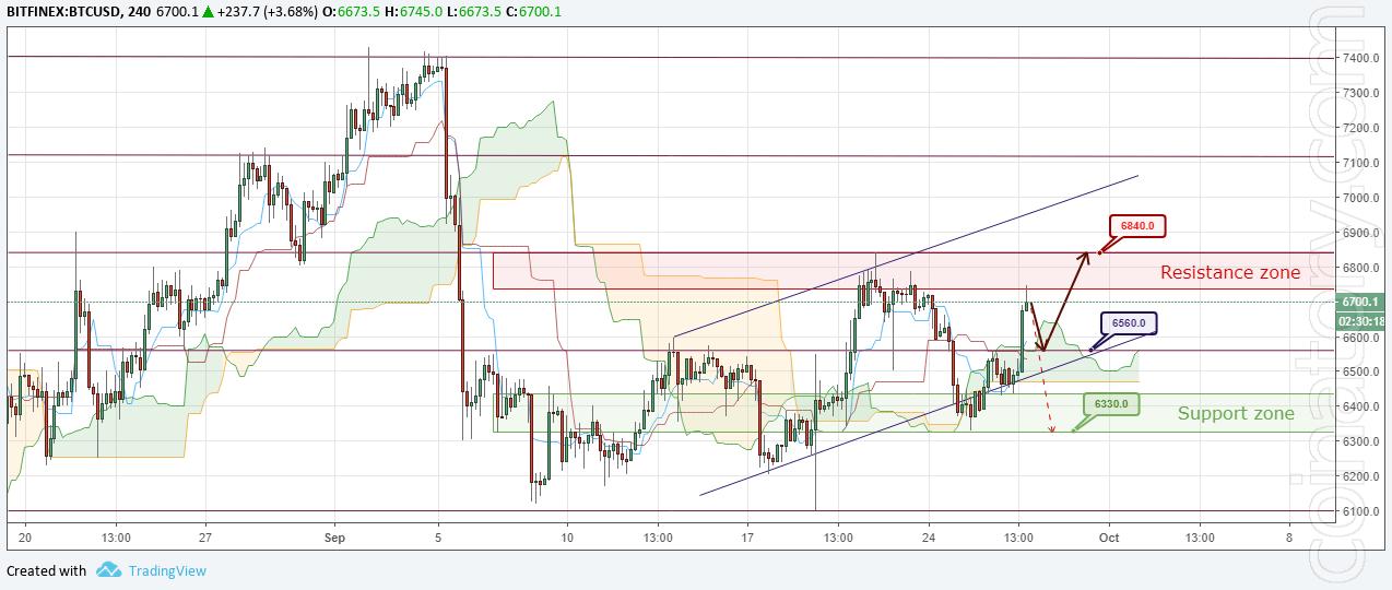 BTC/USD Forecast and analytics 28 September 2018