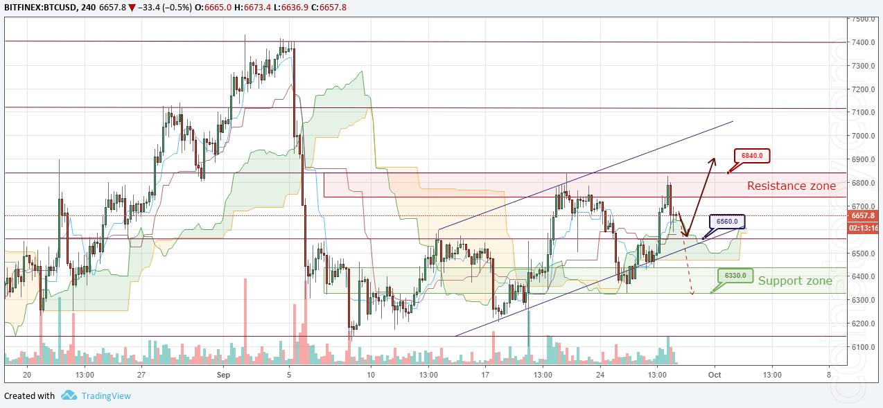 BTC/USD Forecast and analytics 29 September 2018