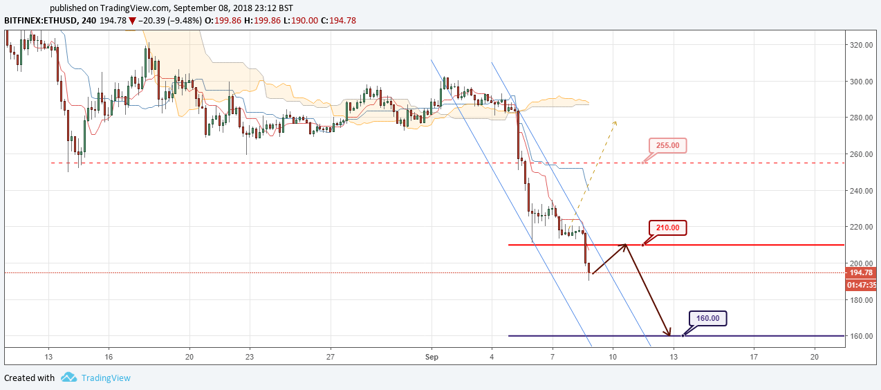 ETH/USD Forecast and analytics 09 September 2018