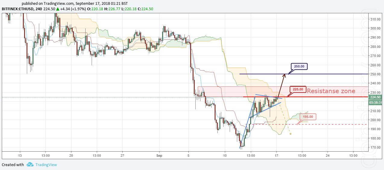 ETH/USD Forecast and analytics 17 September 2018