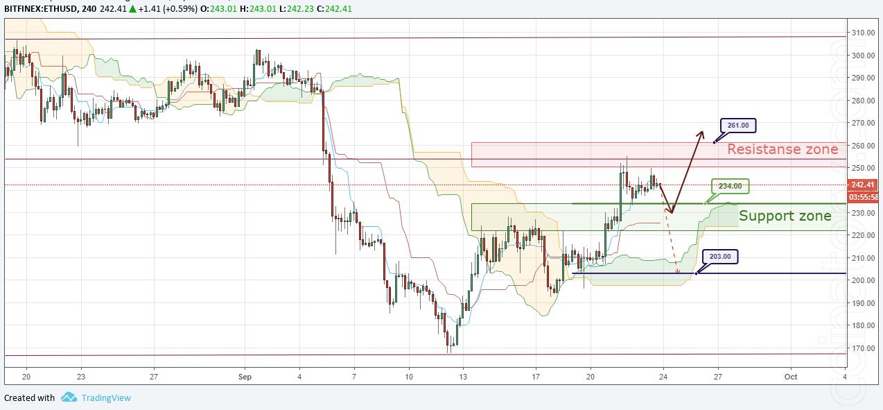ETH/USD Forecast and analytics 24 September 2018