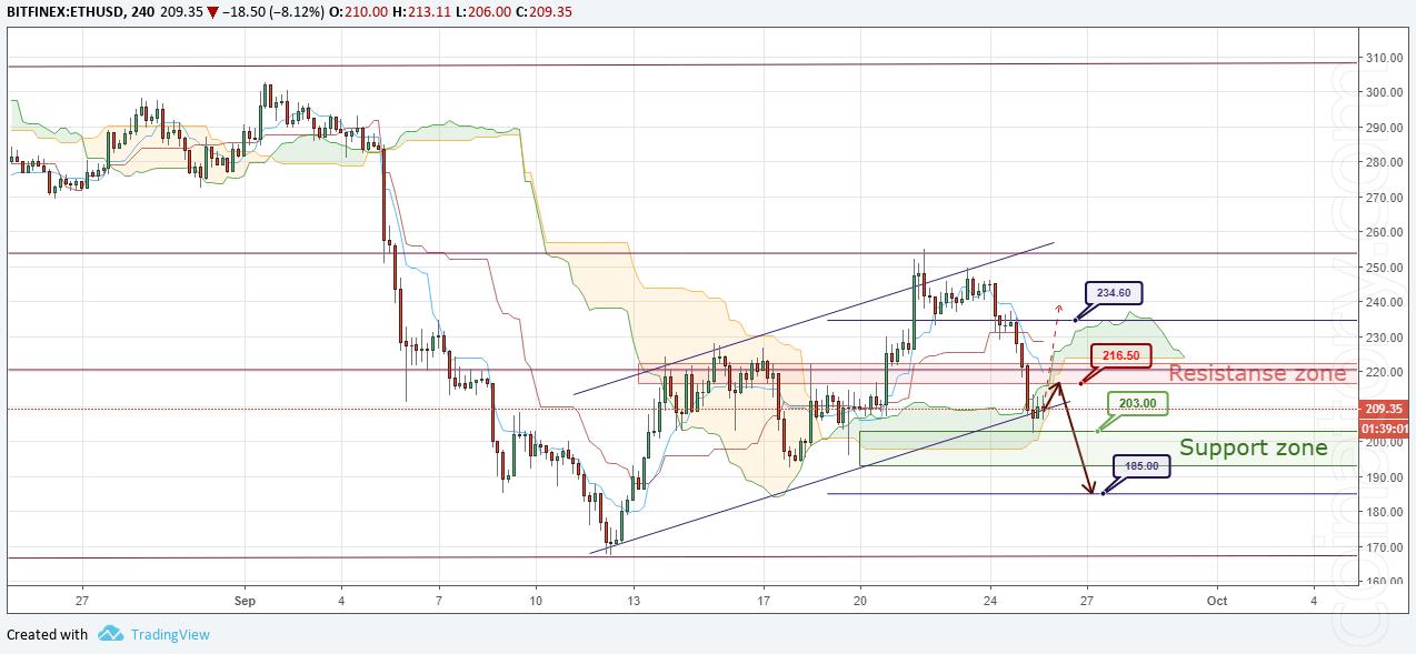 ETH/USD Forecast and analytics 26 September 2018