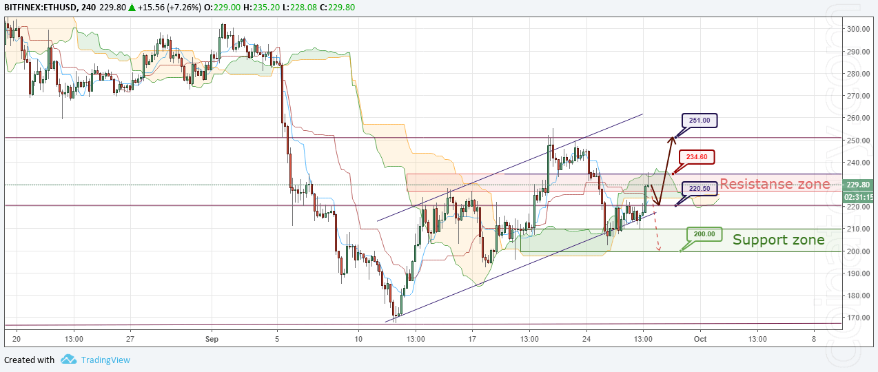 ETH/USD Forecast and analytics 28 September 2018