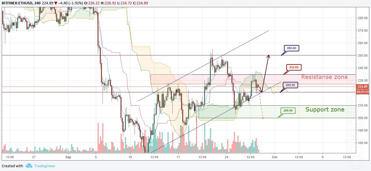 ETH/USD Forecast and analytics 29 September 2018