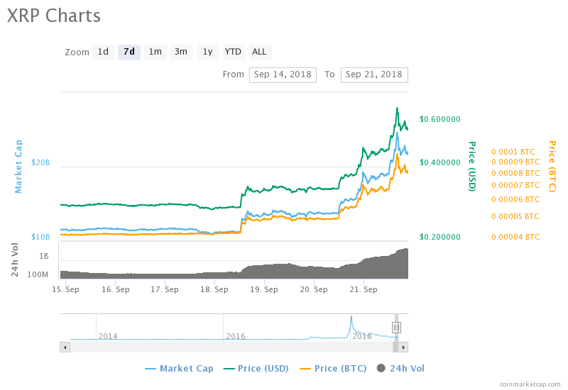 Ripple: the leader returns. Charts