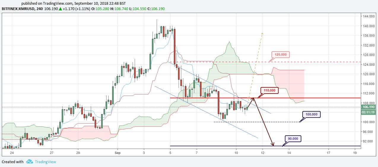 XMR/USD Forecast and analytics 11 September 2018