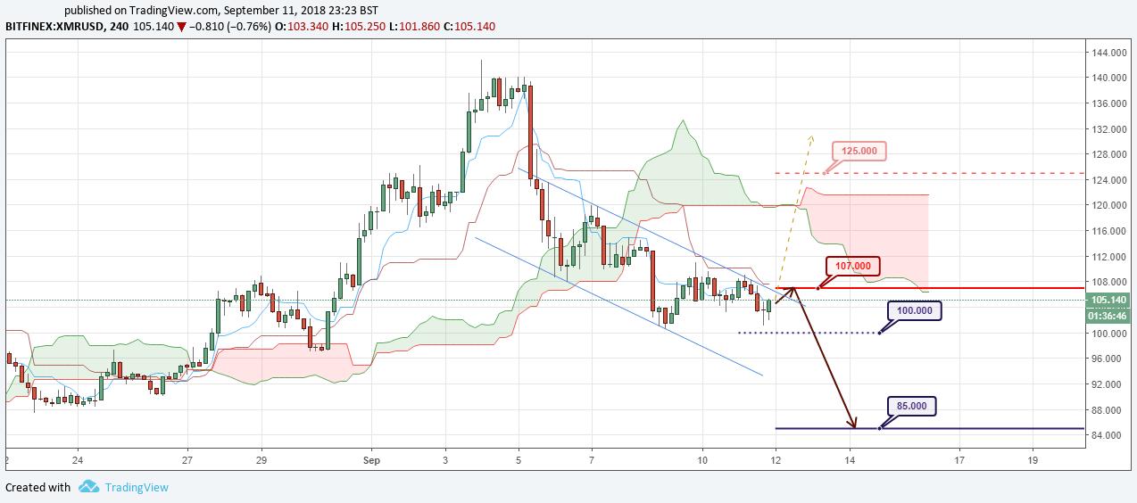 XMR/USD Forecast and analytics 12 September 2018