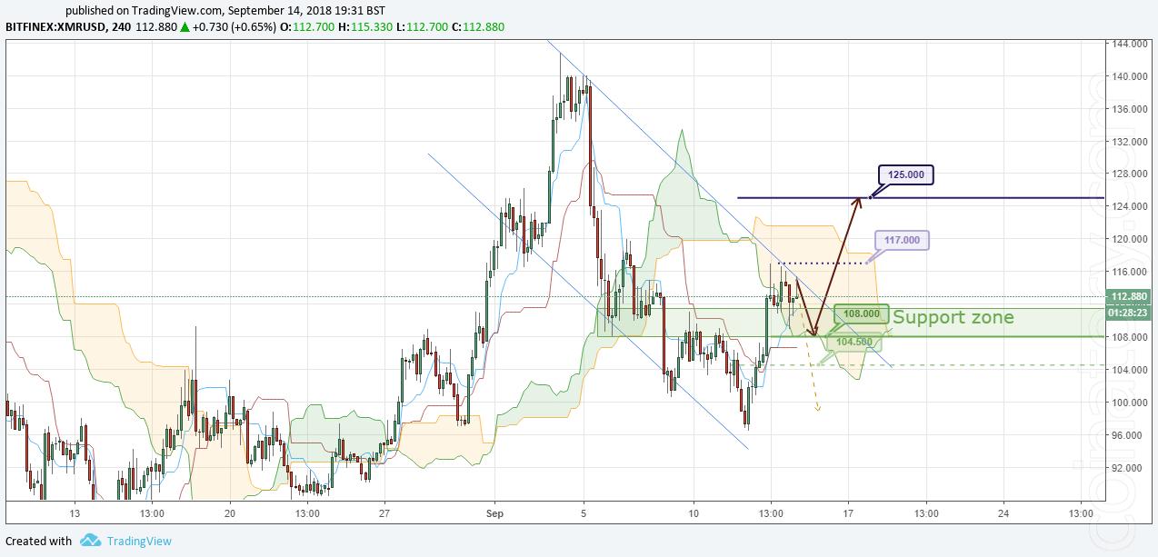 XMR/USD Forecast and analytics 15 September 2018