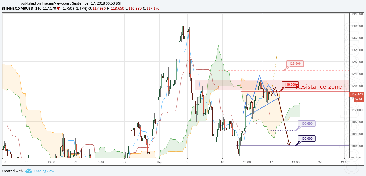XMR/USD Forecast and analytics 17 September 2018