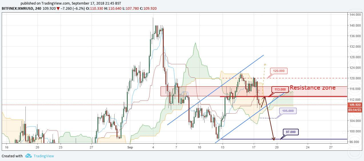 XMR/USD Forecast and analytics 18 September 2018