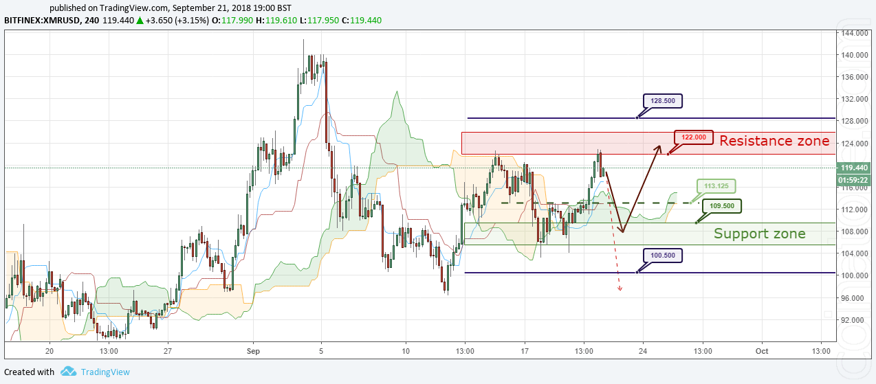 XMR/USD Forecast and analytics 22 September 2018