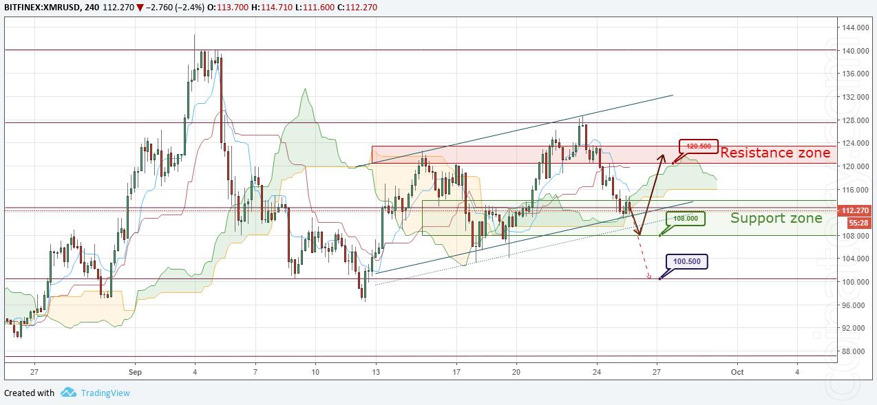 XMR/USD Forecast and analytics 26 September 2018