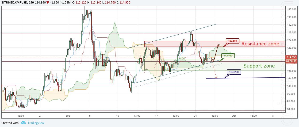XMR/USD Forecast and analytics 27 September 2018