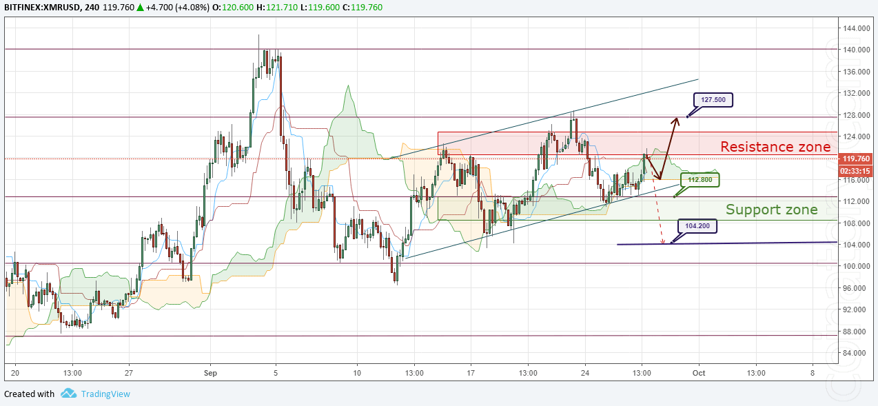 XMR/USD Forecast and analytics 28 September 2018
