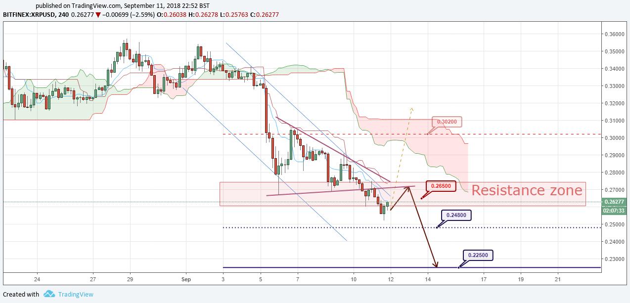 XRP/USD Forecast and analytics 12 September 2018