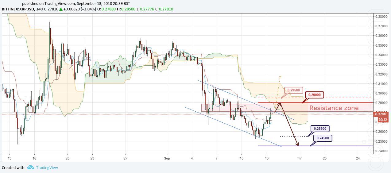 XRP/USD Forecast and analytics 14 September 2018