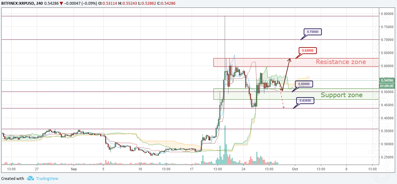 XRP/USD Forecast and analytics 29 September 2018