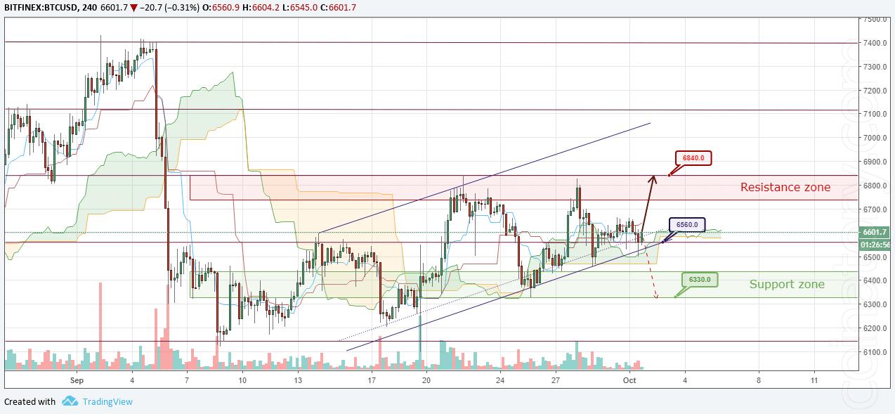 BTC/USD Forecast and analytics 02 October 2018