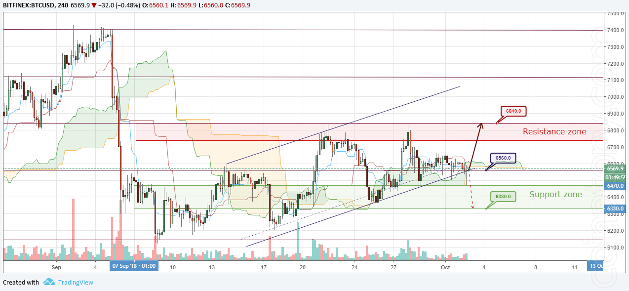 BTC/USD Forecast and analytics 03 October 2018