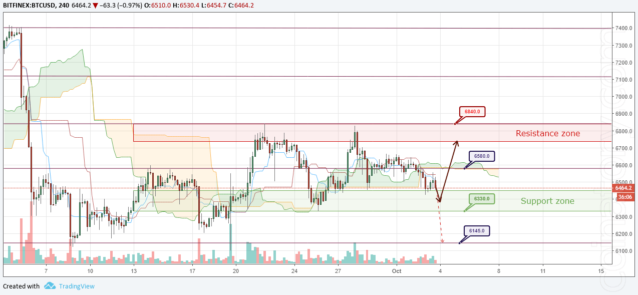 BTC/USD Forecast and analytics 04 October 2018