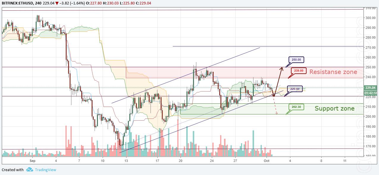 ETH/USD Forecast and analytics 02 October 2018