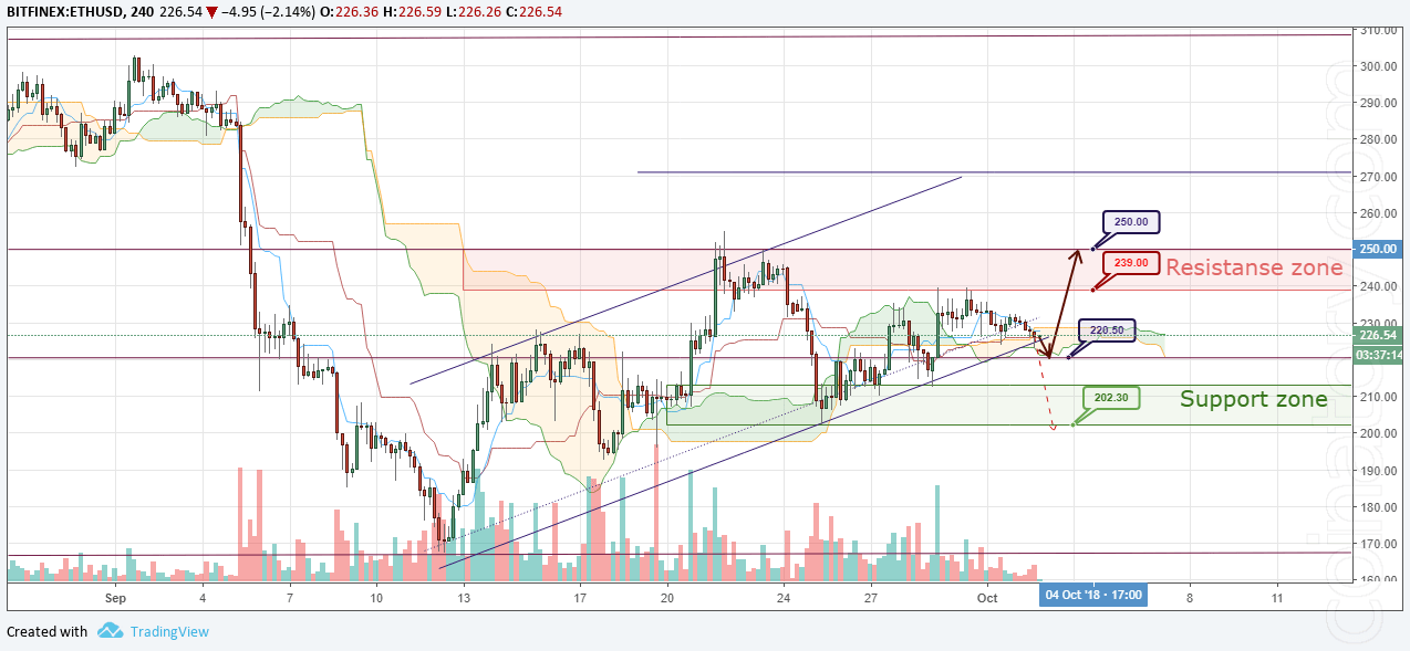 ETH/USD Forecast and analytics 03 October 2018