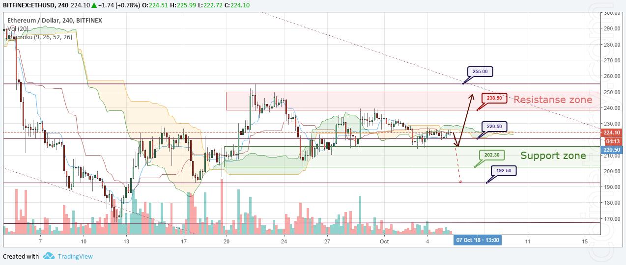 ETH/USD Forecast and analytics 06 October 2018