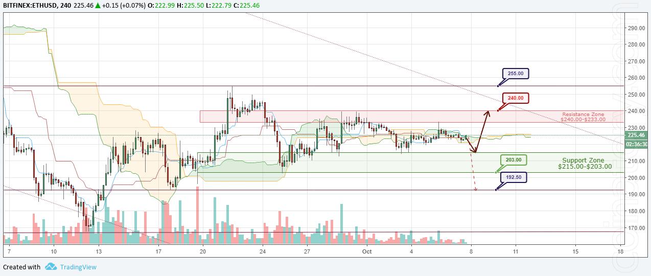 ETH/USD Forecast and analytics 08 October 2018