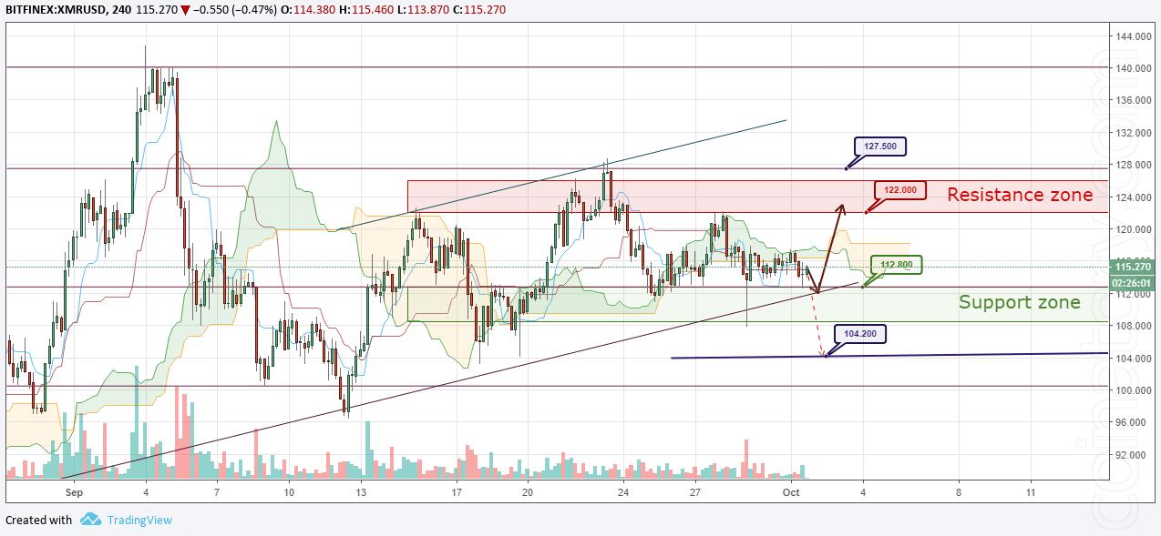XMR/USD Forecast and analytics 02 October 2018