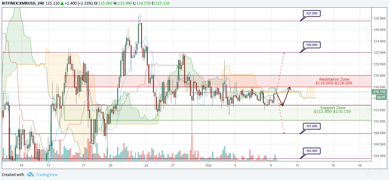 XMR/USD Forecast and analytics 09 October 2018