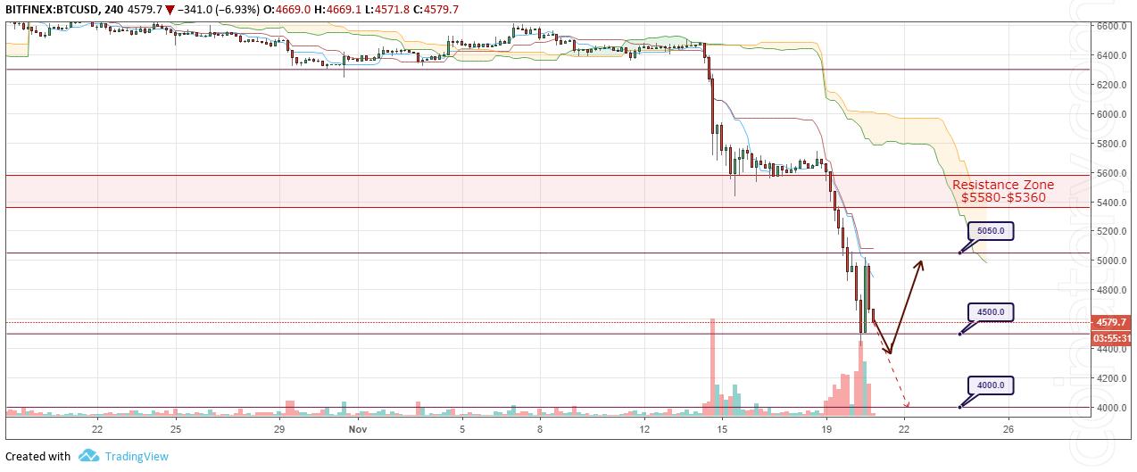 BTC/USD Forecast and analytics 21 November 2018