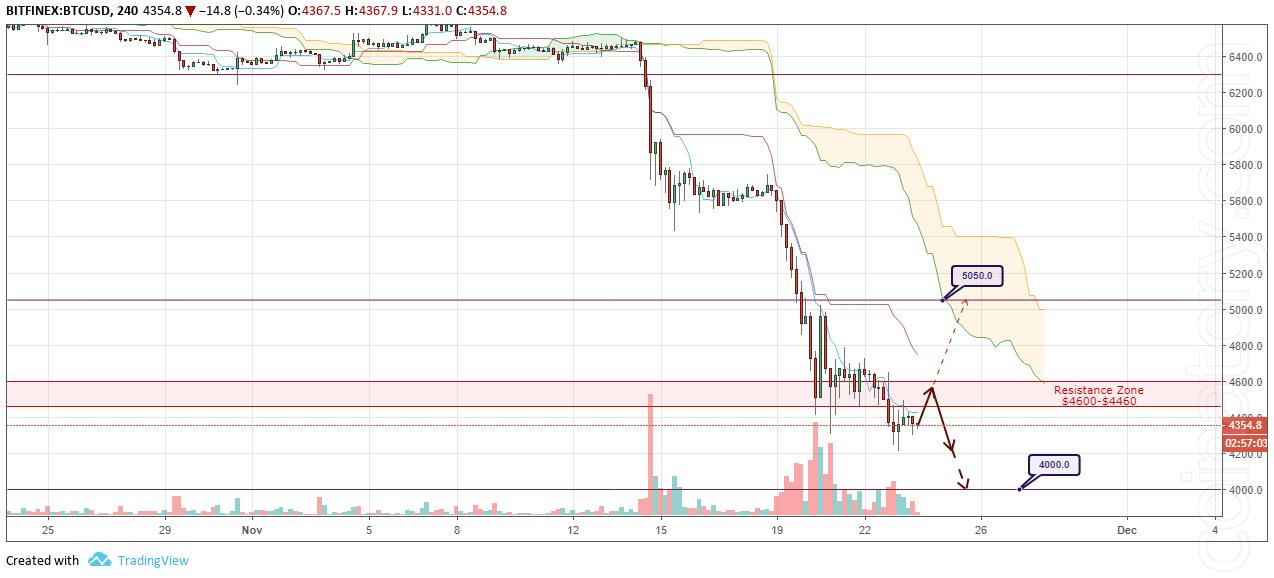 BTC/USD Forecast and analytics 24 November 2018