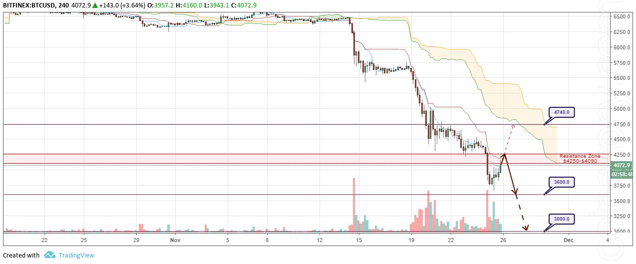 BTC/USD Forecast and analytics 26 November 2018