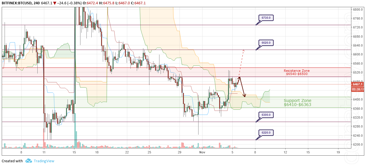 BTC/USD Forecast and analytics 6 November 2018