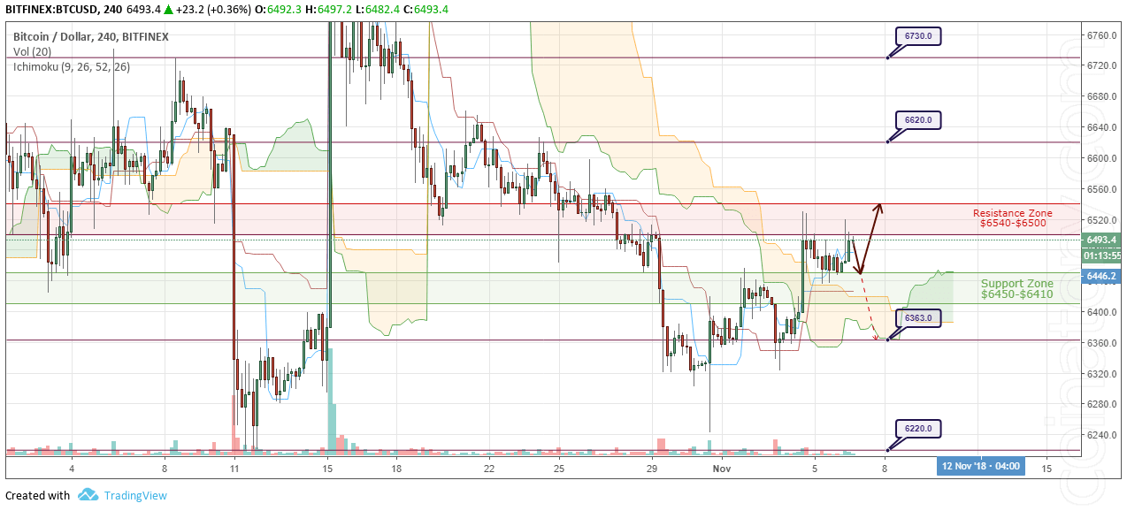 BTC/USD Forecast and analytics 7 November 2018