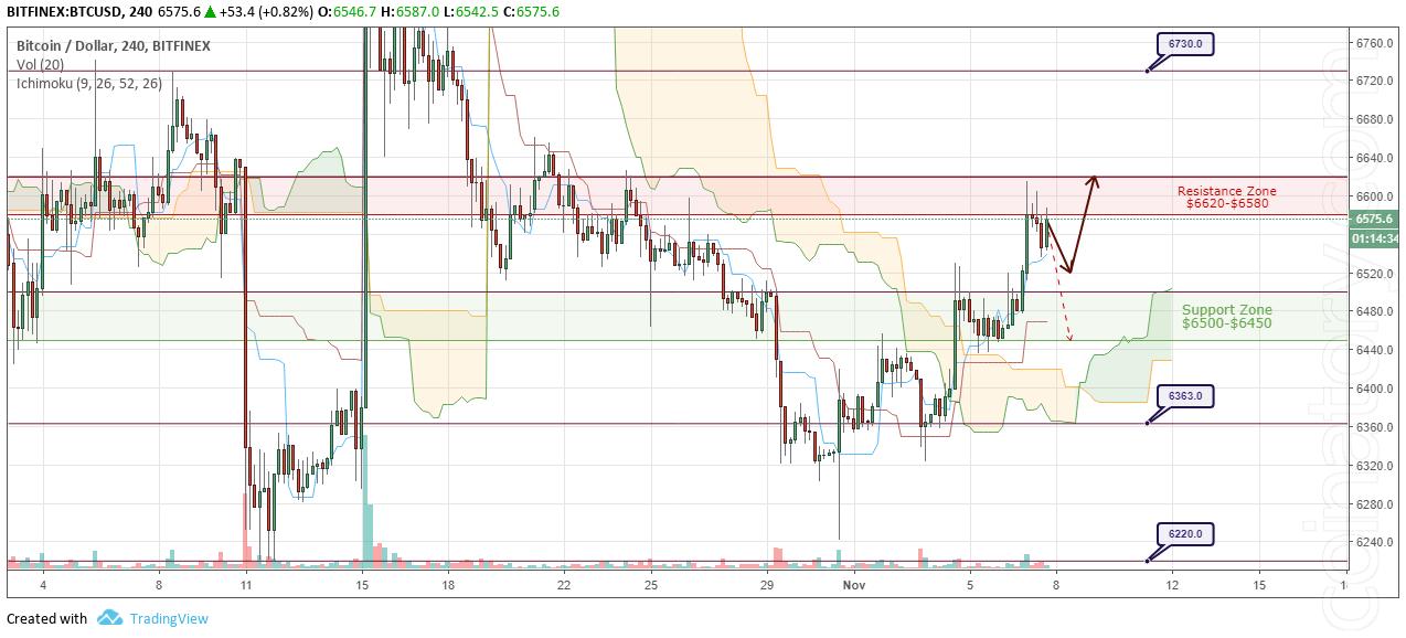 BTC/USD Forecast and analytics 8 November 2018