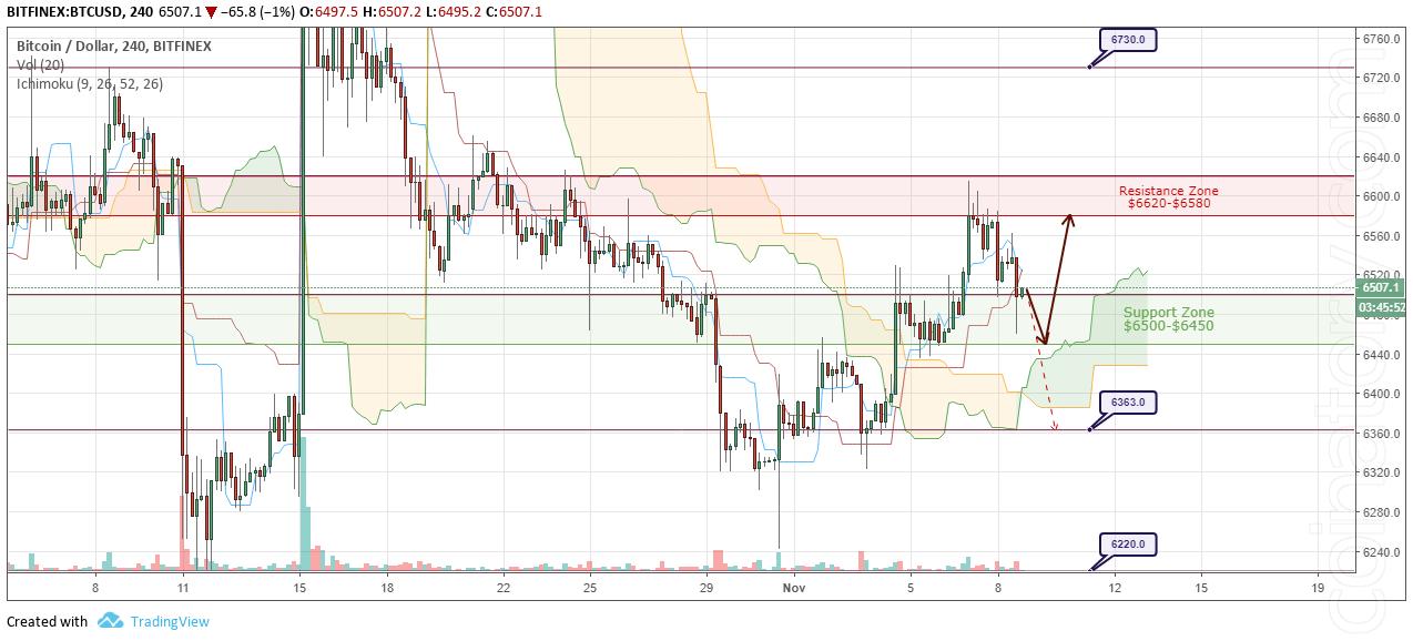 BTC/USD Forecast and analytics 9 November 2018