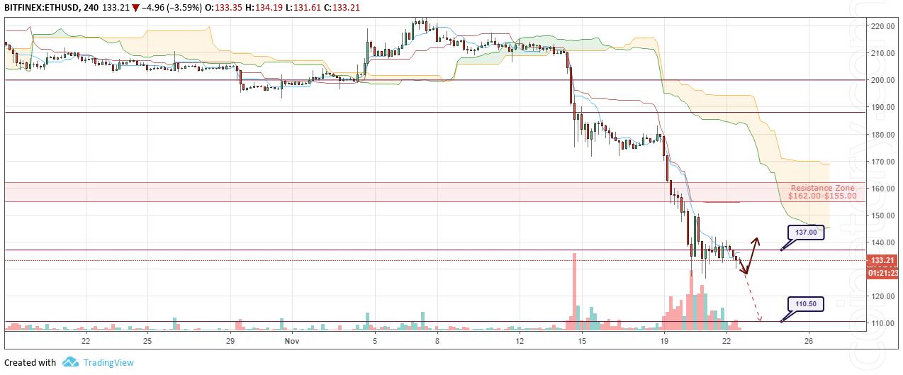 ETH/USD Forecast and analytics 23 November 2018