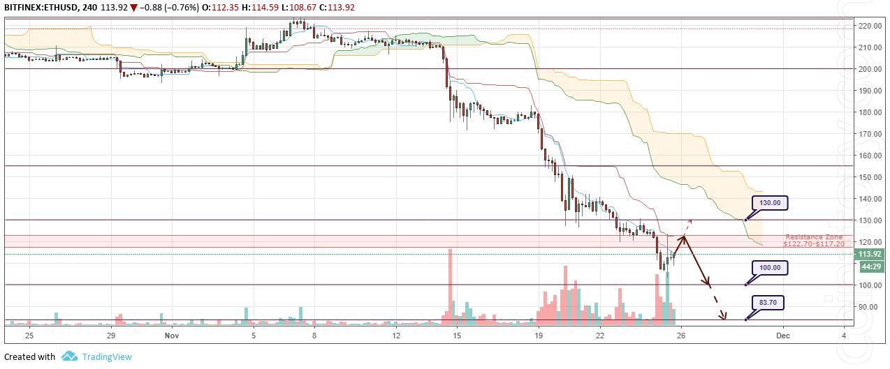 ETH/USD Forecast and analytics 26 November 2018