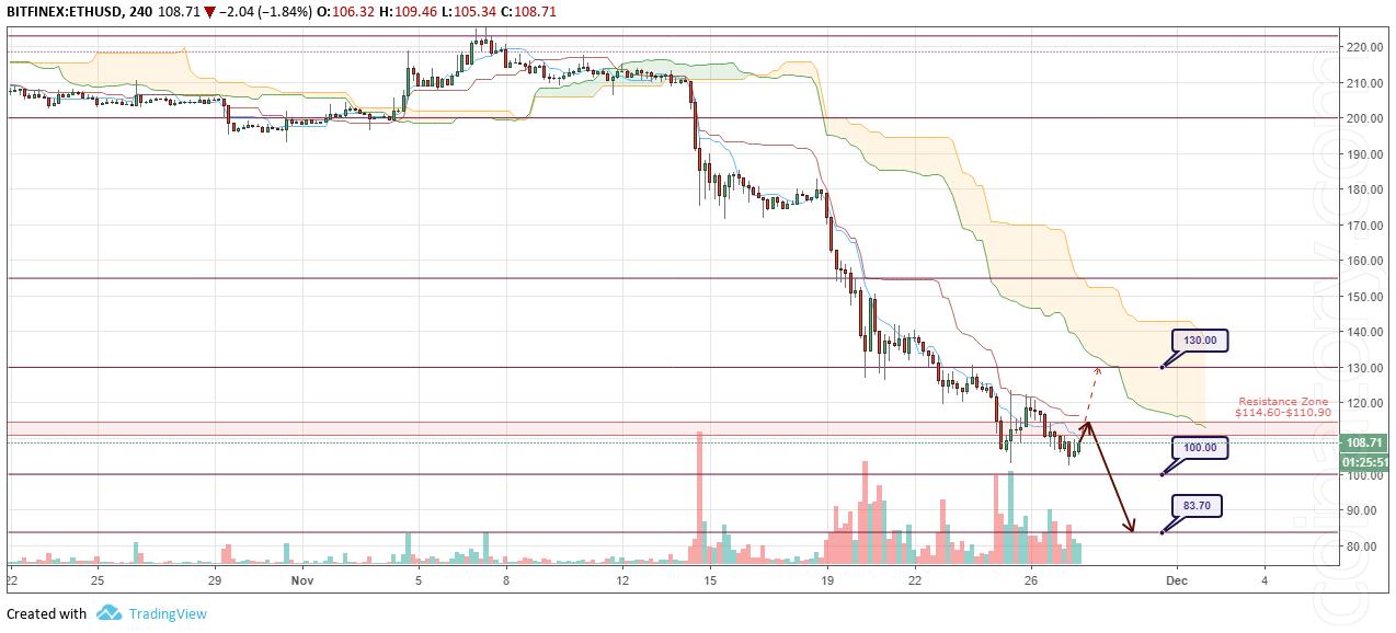 ETH/USD Forecast and analytics 28 November 2018