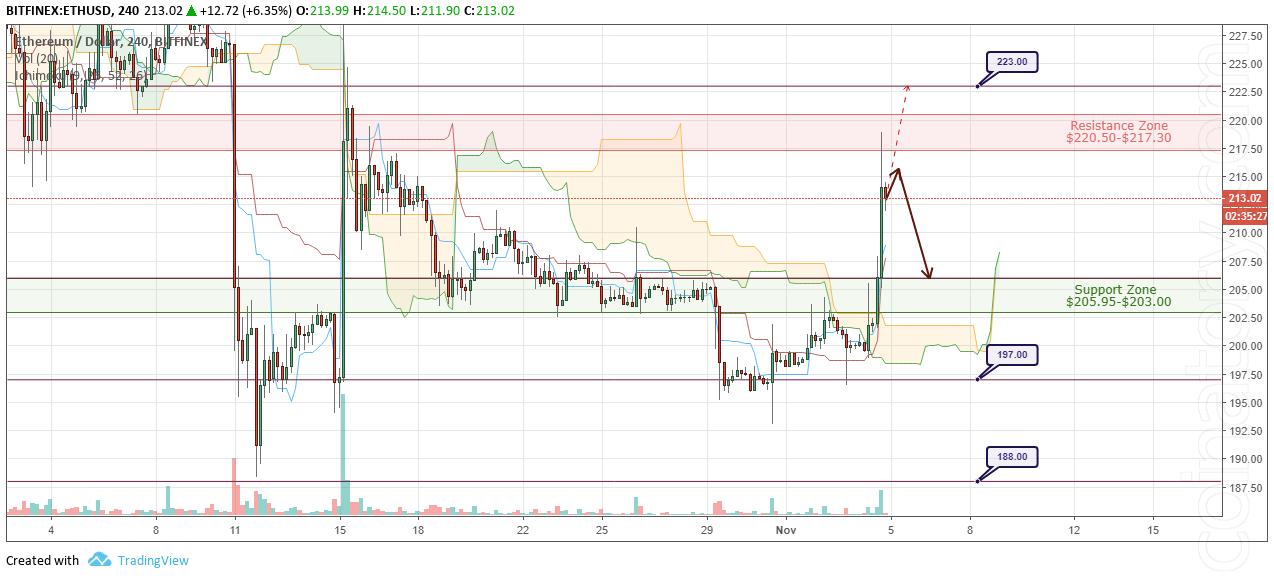 ETH/USD Forecast and analytics 5 November 2018