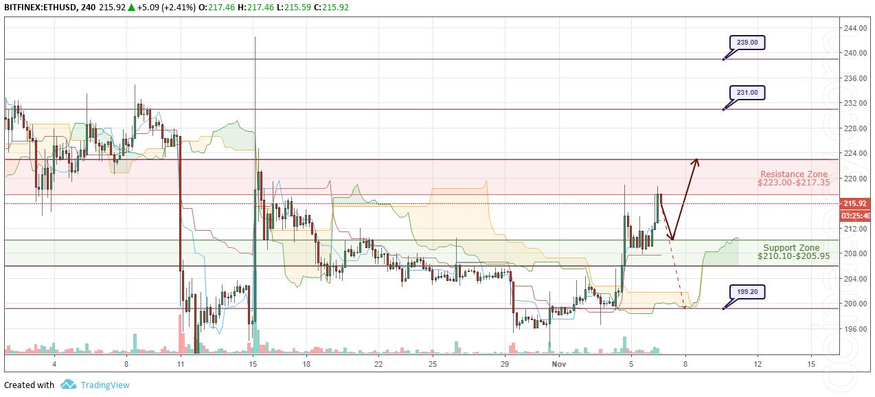 ETH/USD Forecast and analytics 7 November 2018