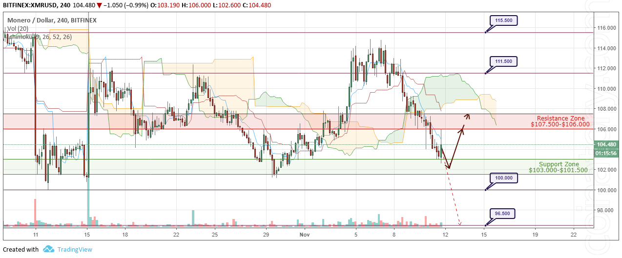 XMR/USD Forecast and analytics 12 November 2018